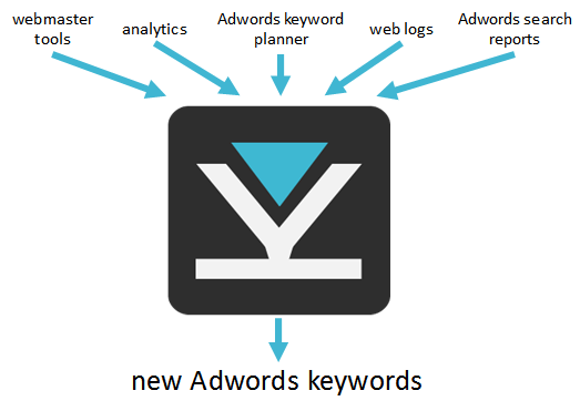 Keyword Funnel can harvest keywords from a wide range of sources